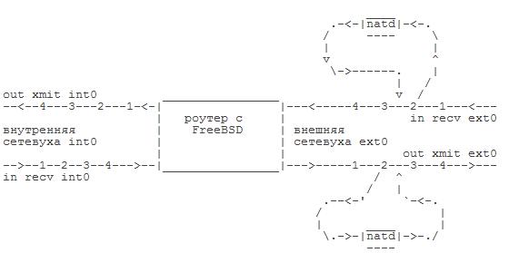 IPFW: порядок прохождения пакетов, сложные случаи [2008] - IPFW