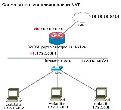 Настройка NAT [2007] - IPFW - FireWall - Каталог статей